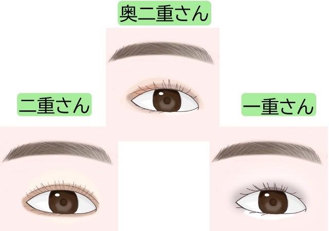 目の形別 アイメイク 二重 奥二重 一重